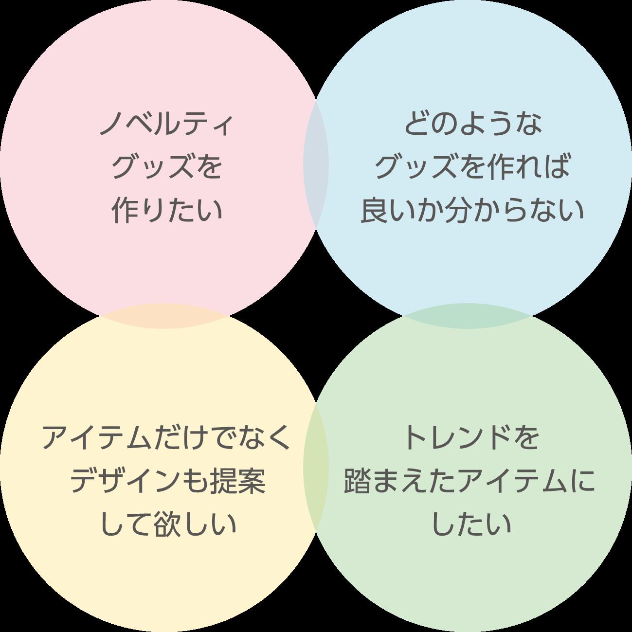 ノベルティグッズ を作りたい、どのようなグッズ を作ればよいか わからない、アイテムだけでは なくデザインも 提案して欲しい、トレンドを踏まえた アイテムにしたい